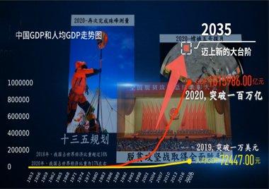 """百秒看中国发展奇迹!""""十四五""""规划和2035年远景目标纲要草案来了"""