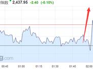 第二次!美联储宣布加息25个基点 金价急跌美股高开后跳水