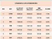 江苏省曾经的GDP第一无锡 今退居全省第三