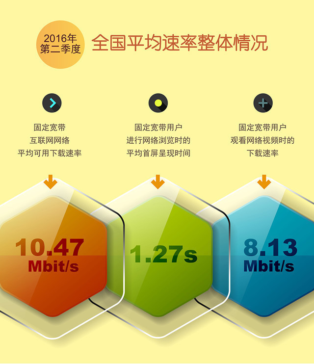 Ministry: China's broadband speed officially broke through the 10M mark