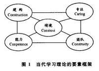 建构主义学习理论