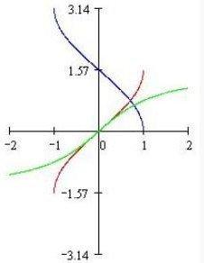 反三角函数求导公式