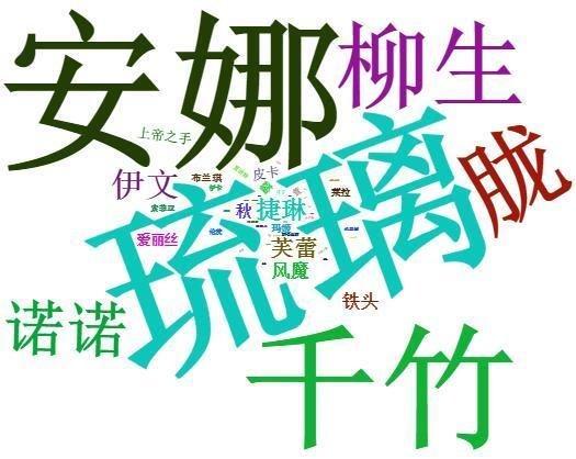 魂器学院官方3群-角色词频统计-20190706.jpg