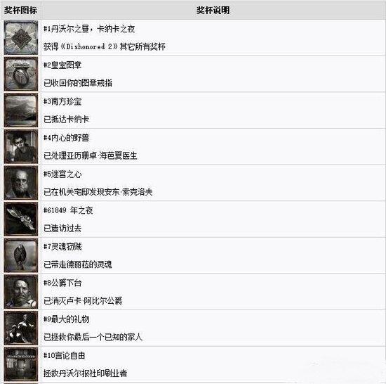 羞辱2中文奖杯列表2.jpg