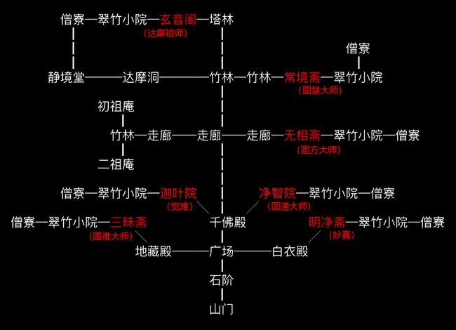 少林师门地图.png