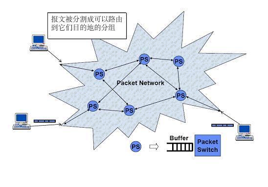 它兼有电路交换和报文交换的优点.