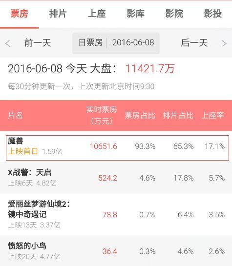 《魔兽》电影首映场斩获5540万