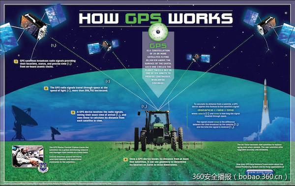 GPS安全性的一点科普