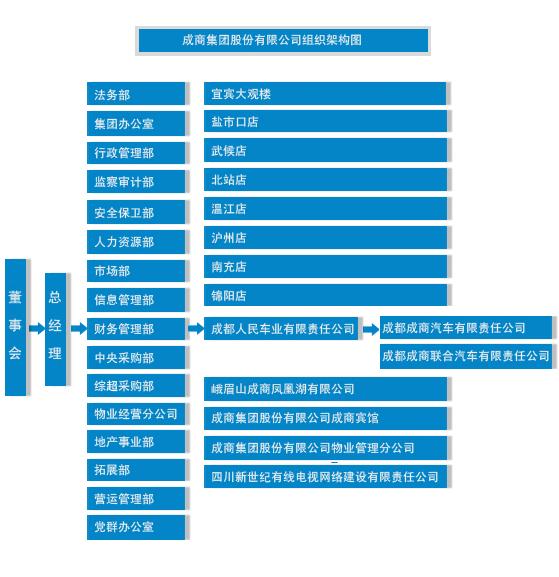 成商集团股份有限公司组织架构; 组织架构;; 成商集团_360百科;