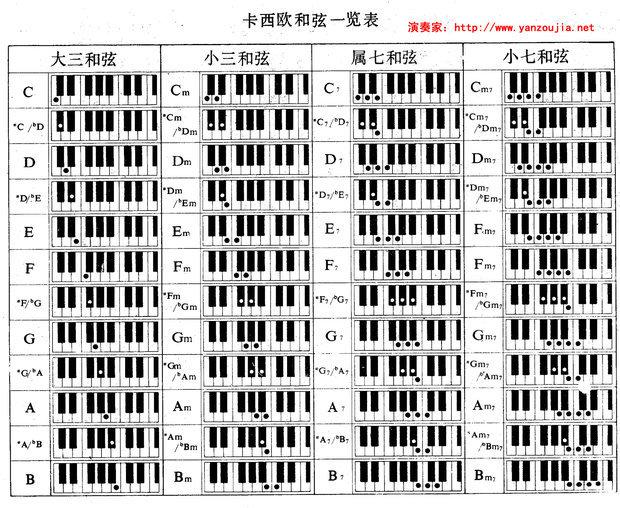 bm和弦的根音 求吉他每个和弦的根音 要详细