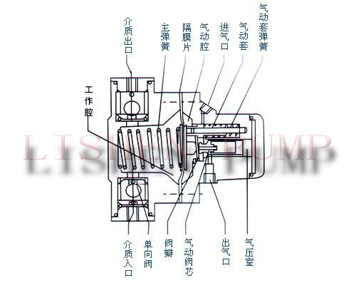 单向气动隔膜泵工作原理图解