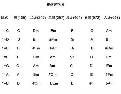 七个音符怎么写