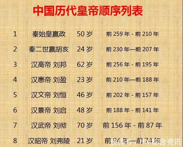 中国历代皇帝寿命列表