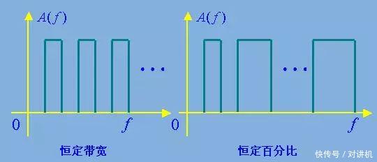科技 正文  3,带通滤波器 将rc低通和高通滤波器串联起来,就可以组成