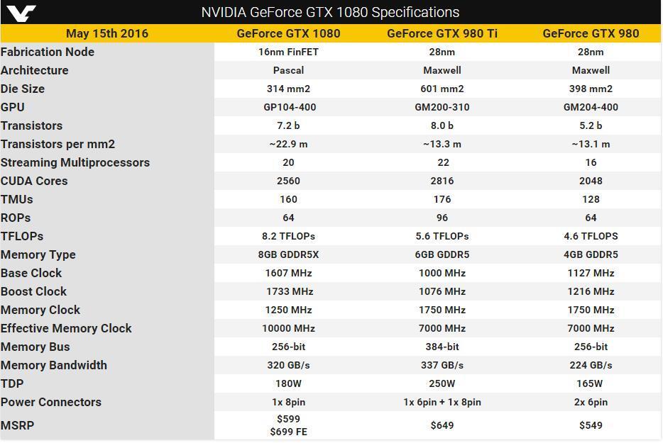 GTX1080详细参数