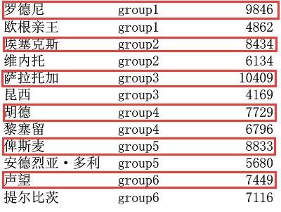 第二届舰萌淘汰赛首轮名单