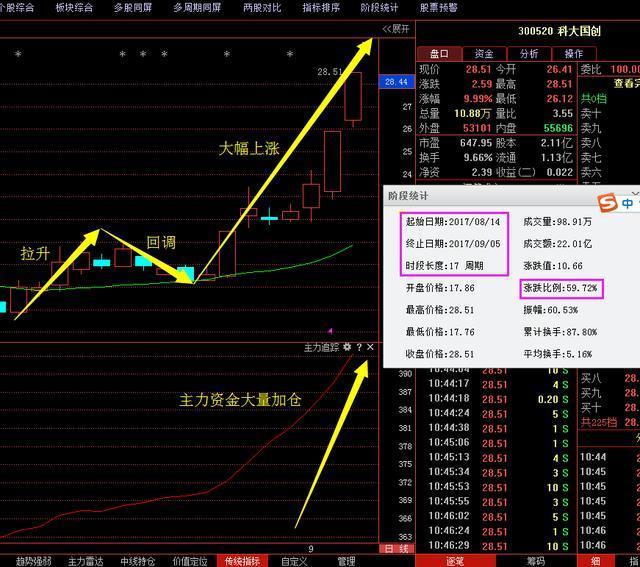 九月主力消息:华统股份+游族网络+青岛双星