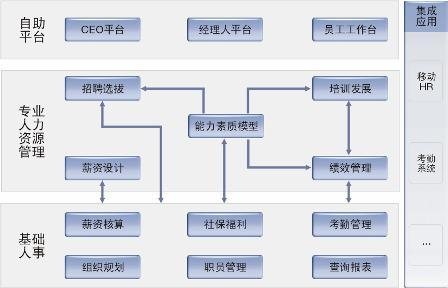 erp管理系统_360百科