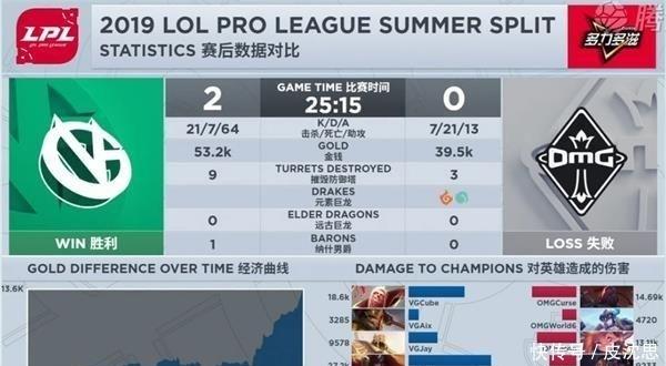 LPL夏季赛赛程过半VG击败OMG终拿首胜