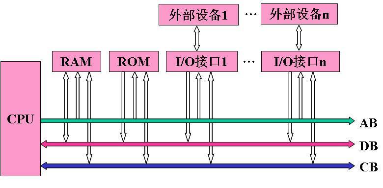微型计算机硬件体系结构图