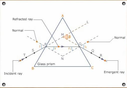 棱镜偏向角特性的测量中的入射角怎么测?