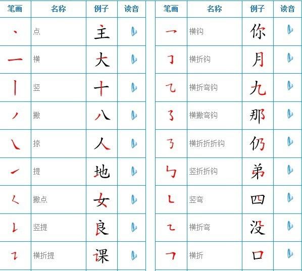 一、横 1末笔为二:冉(再、苒)--笔顺:竖、横折钩、[中]竖、末笔写二。里(理、童)--笔顺:先写甲,后写二。重(踵、董)--笔顺:撇、横、写曰,[中]竖、再写二。垂(捶、棰、锤)--笔顺:先写千、后写艹,再写二。注意:并排三、四横者不按此规律:堇jn(谨、槿)--末二笔为竖、横。隹zhu(谁、难)--末二笔为竖、横。 2土、士分开土--寺(侍、诗、痔、等)周、袁、幸。士--吉(洁、桔、结、秸)志、壳、声、喜、嘉、壹、壶、壮。 3天、夭分开天--吞、蚕、忝tin(添、舔)、奏(凑)。夭--乔(侨、