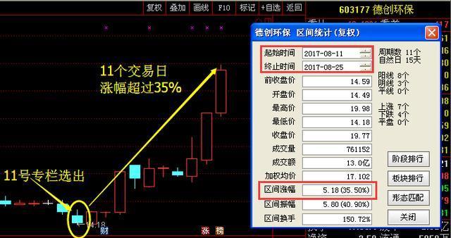 有色金属九月新妖王:迪生力+中通国脉+深圳新星
