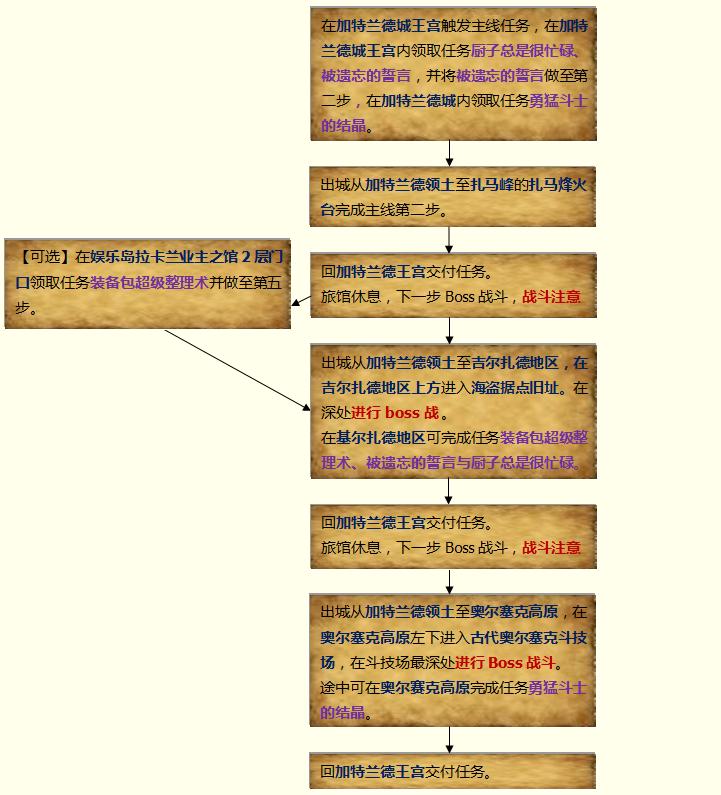 加特兰德流程图.png