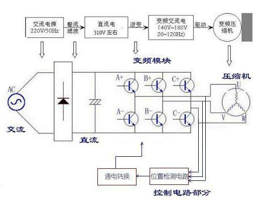 格力空调:空调的工作原理