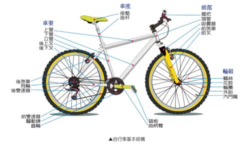 自行车结构问题_好搜问答