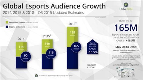 Newzoo:2018年全球电竞市场收入将达49亿元