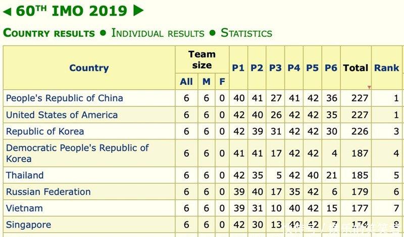 国际数学奥赛中国队重登第一,6名队员均获金牌,满分选手保送清华姚班