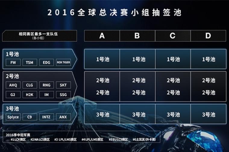 着迷WIKI搜神记 LOL S6总决赛抽签日斗鱼特别直播