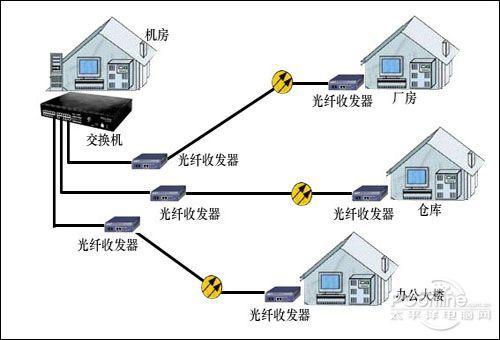 家庭网线头光纤接法图解