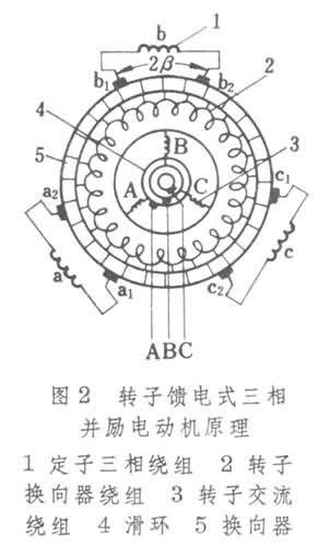 三相并联换向器电动机其原理性结构见图2
