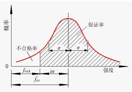 混凝土立方体抗压强度标准值