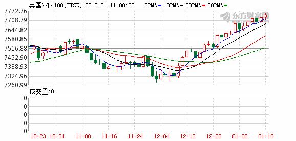 欧股收跌终结五连涨 银行板块逆市上扬