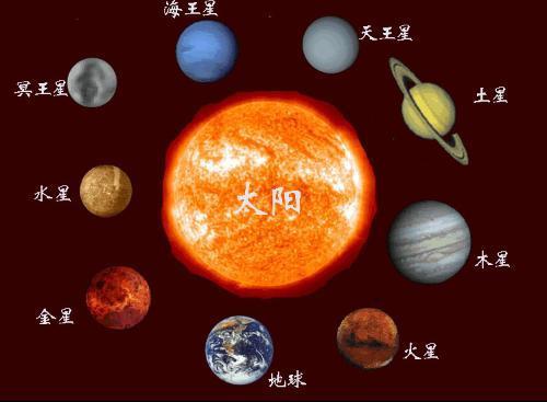 八大行星简笔画
