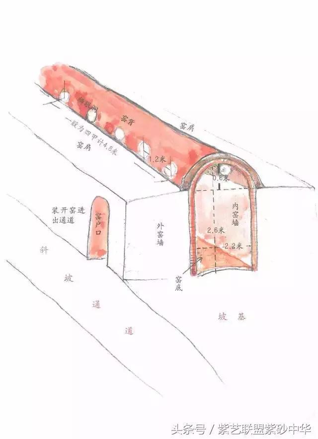徐秀棠手绘紫砂龙窑示意图