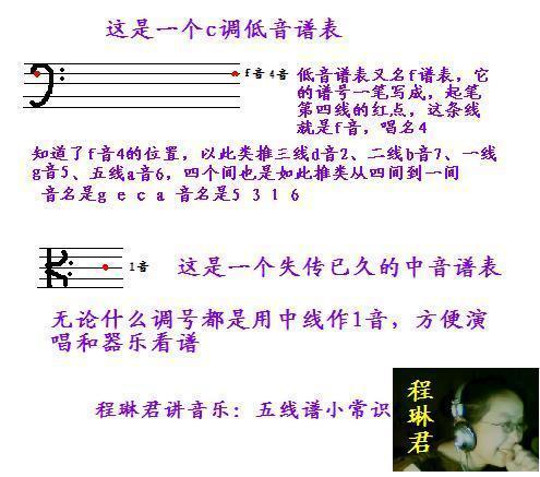 如何熟记低音谱号在五线谱上的位置