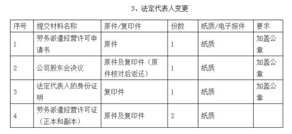 劳务派遣变更条件需要法人_360v条件张看图纸垫哪层图片