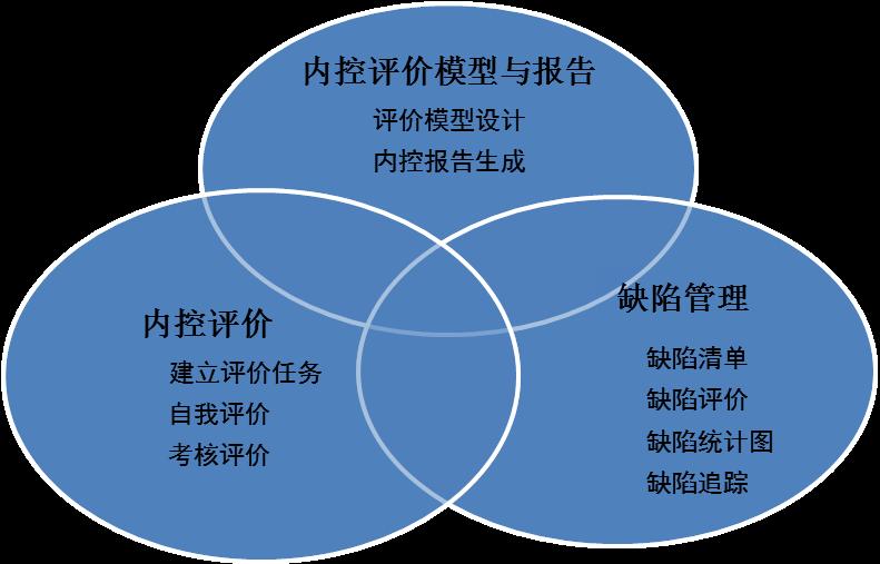 体育系内部控制工作步骤示意图