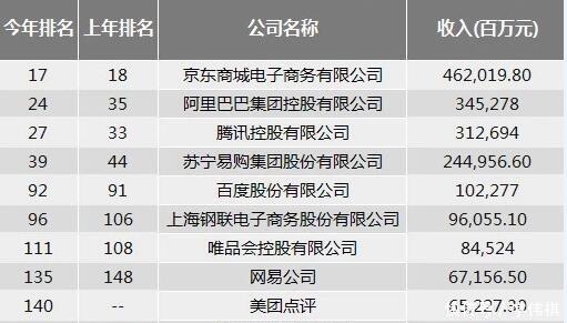 2019《财富》中国500强排行榜发布,京东超BAT拔得头筹