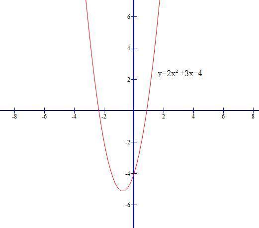 正比例函数 一次函数 反比例函数 二次函数的图