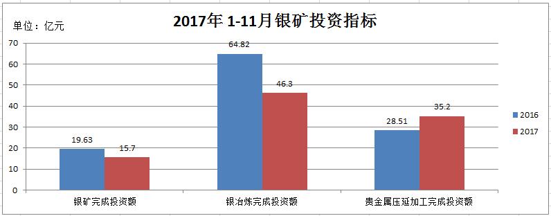 侯文斌:白银产业链三项主要指标对比分析