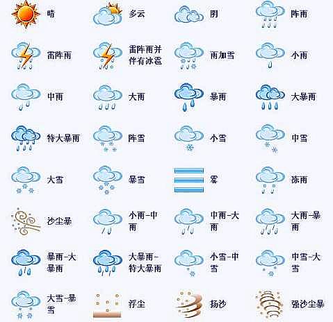天气现象的符号有哪些