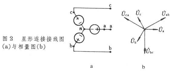 两种不同连接方式的接线图,线电压和相电压的相量图如图2图3所示,线