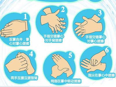 正确洗手六步骤