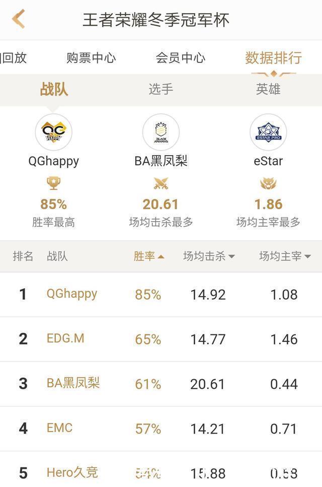 <b>王者荣耀:冠军杯总决赛前瞻,QGhappy还会逆风重开?</b>