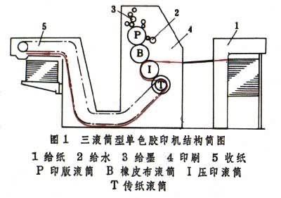单张纸胶印机印刷部分的滚筒排列形式根据不同机型的结构设计和一次